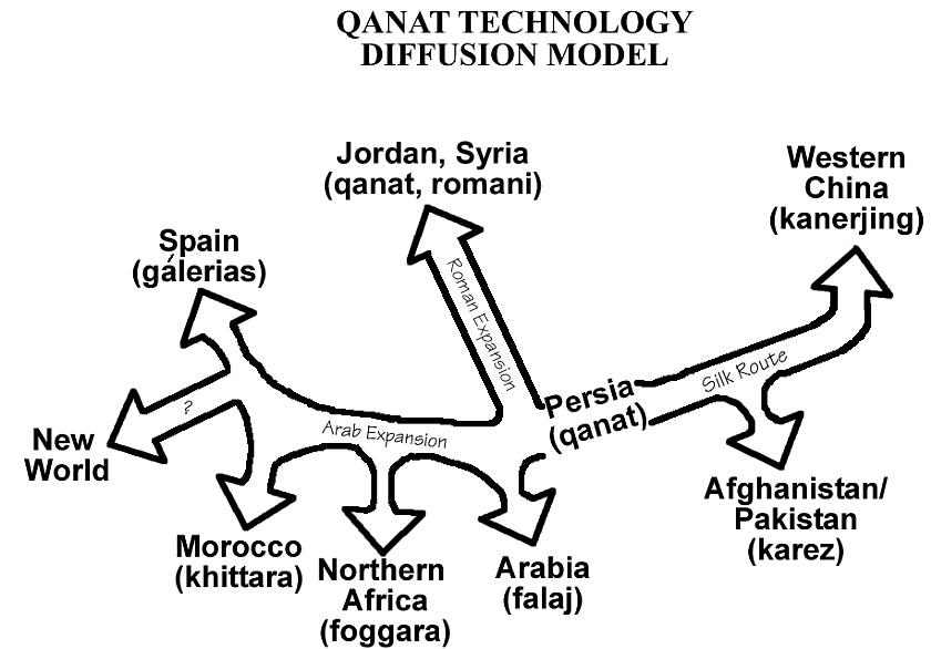 diagram of roman irrigation